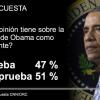 Según encuesta, a pesar de la economía, los índices de aprobación de Obama se estancan