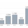 Un récord de 3.415 estadounidenses le dicen adiós a sus pasaportes