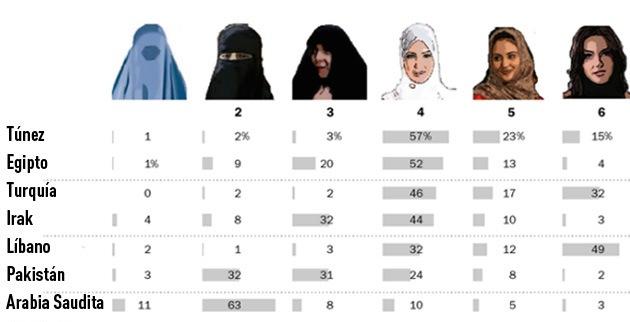 lista de paises arabes:
